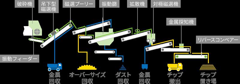 リサイクルフローの図